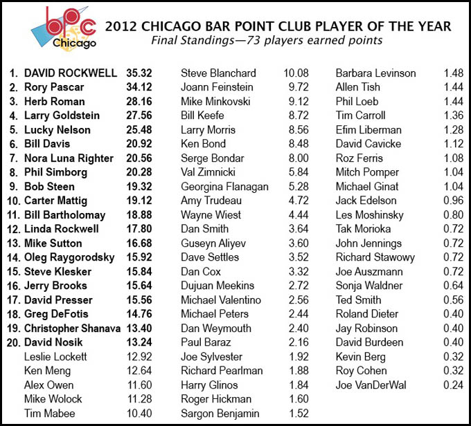 2012 Bar Point Club final standings